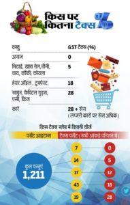 GST की दरें