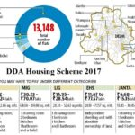 DDA Housing Scheme 2017 Apply