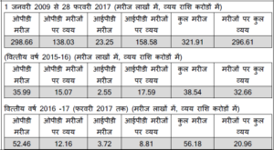 Mukhya Mantri Jeevan Raksha Kosh Yojana