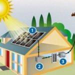 गुजरात रूफटॉप सोलर प्लांट | Rooftop Solar Plant Scheme Gujarat 2020
