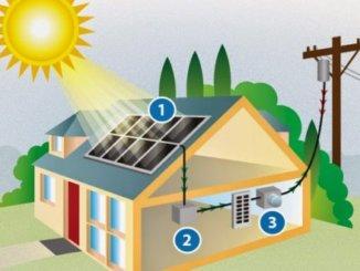 Rooftop Solar Plan Energy