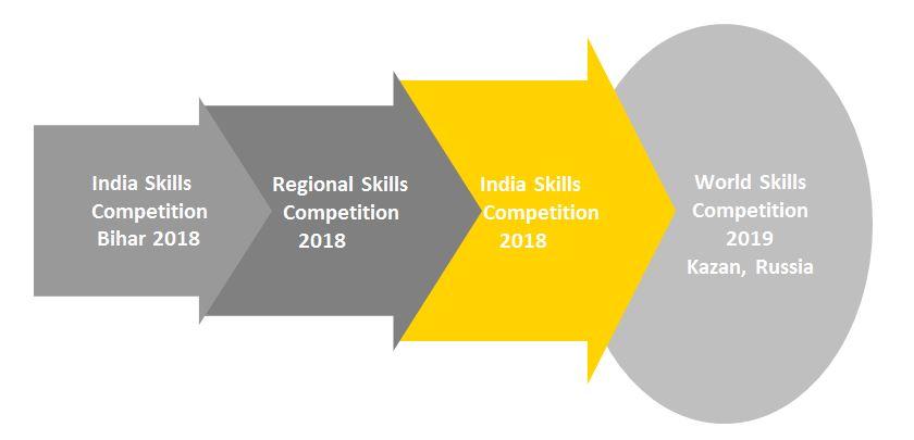 Skill Development Competition Bihar