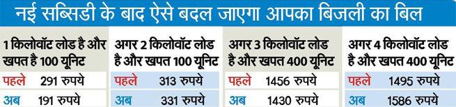 Delhi Revised Power Subsidy Scheme