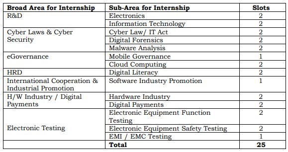 Duration of Internship