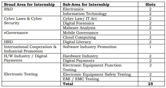 Duration of Internship