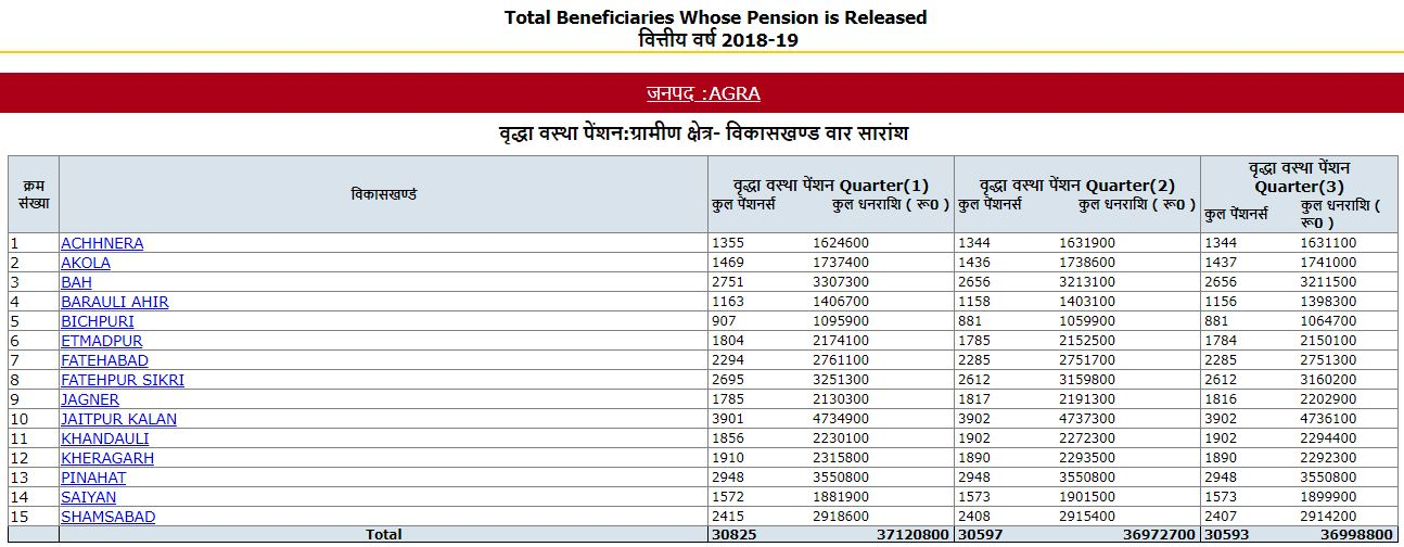 Total Beneficiaries Whose Pension is Released