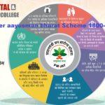 helpline number aayusman bharat Scheme