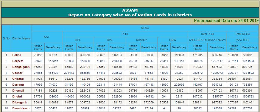 Ration Cards in Districts