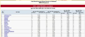 UP Pension List