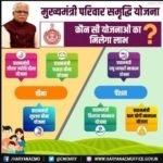Beneficiary List Mukhyamantri Parivar Samridhi Yojana Haryana 2020| हरियाणा मुख्यमंत्री परिवार समृद्धि योजना रजिस्ट्रेशन 2020 लिस्ट