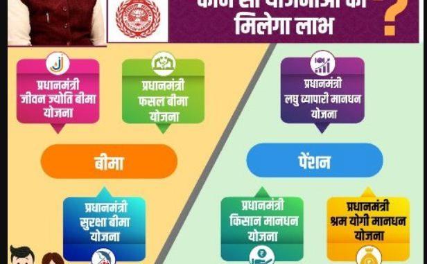 Mukhyamantri Parivar Samriddhi Yojana Haryana